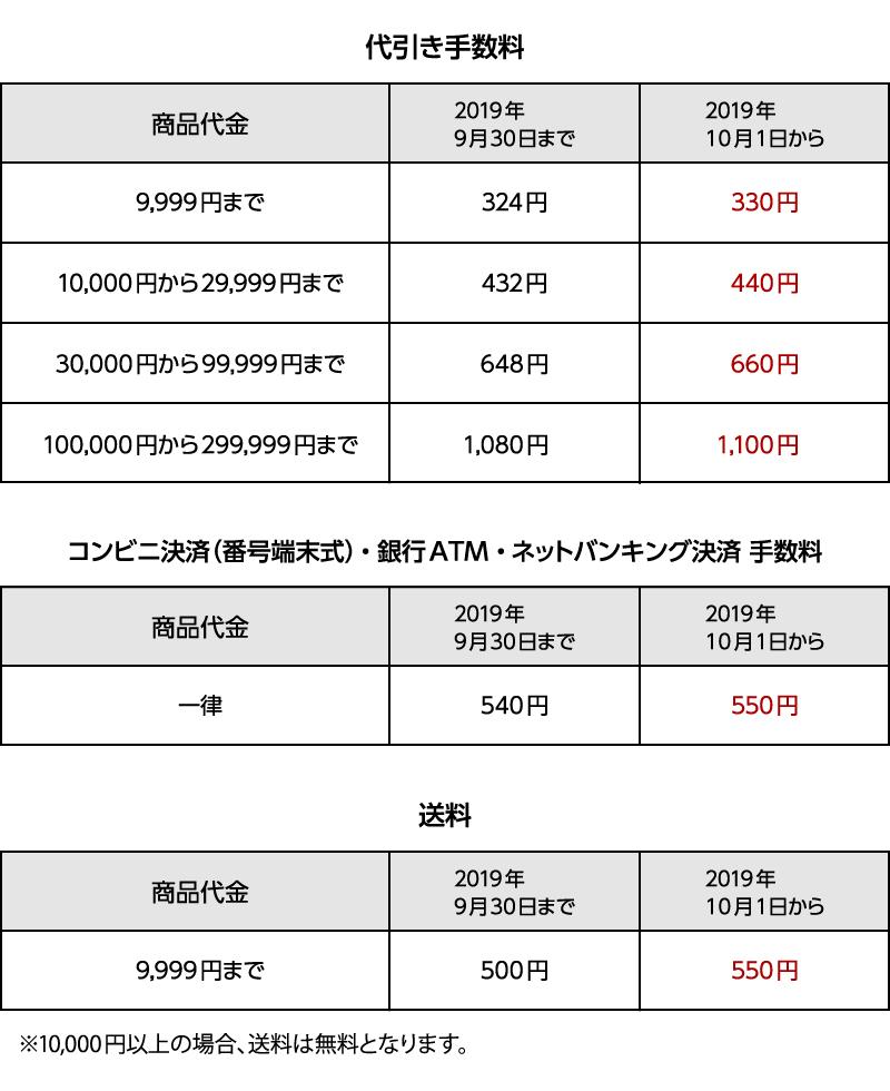 2019年10月増税